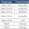 Budget changes proposed for FY 2013-2014