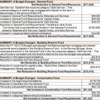Budget_Changes-Summary-17February2015-web