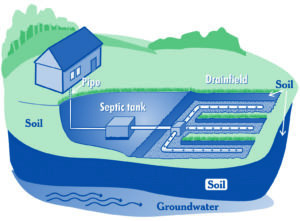 Septic systems have a limited lifespan, even under the best of circumstances. (Image by EPA)