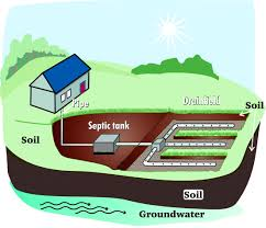 Septic systems require care and maintenance.