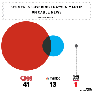 cnn_trayvon_media_rampage