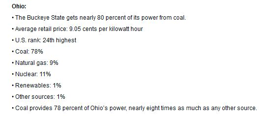Where Ohio gets its energy