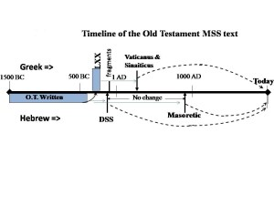 History of the MSSs that give us modern Bibles inc. LXX and Dead Sea Scrolls