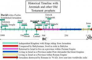 Ezekiel in Old Testament historical timeline