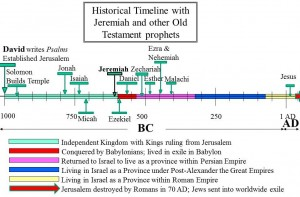 Ezekiel in Old Testament historical timeline