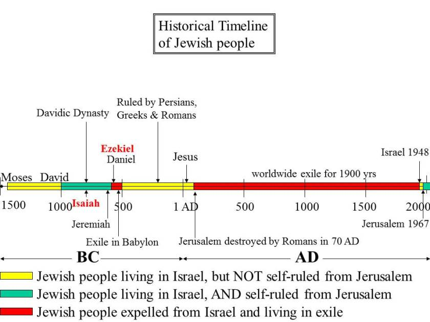 Historical Timeline of the Jews - featuring Ezekiel & Isaiah