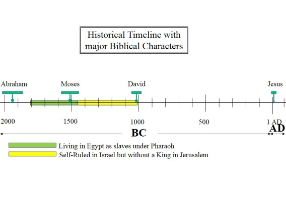 bible historical timeline from Abraham to david
