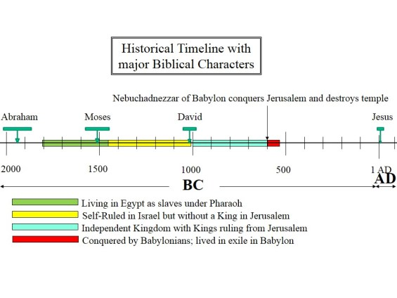 jewish historical timeline Conquered and exiled to Babylon