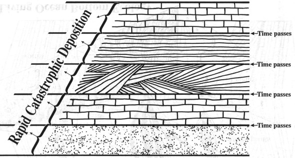 Conceptual illustration of how large sedimentary formations could have formed