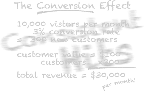 ch-conversion-effect