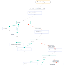 Marketing Automation Campaign Workflow