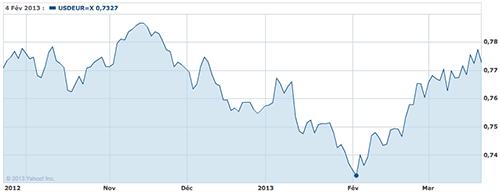 Taux De Change Euro Dollar Fevrier 2013