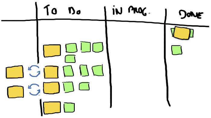 Illustration du remplacement de tâches sur un board