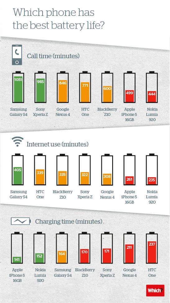 autonomie smartphone