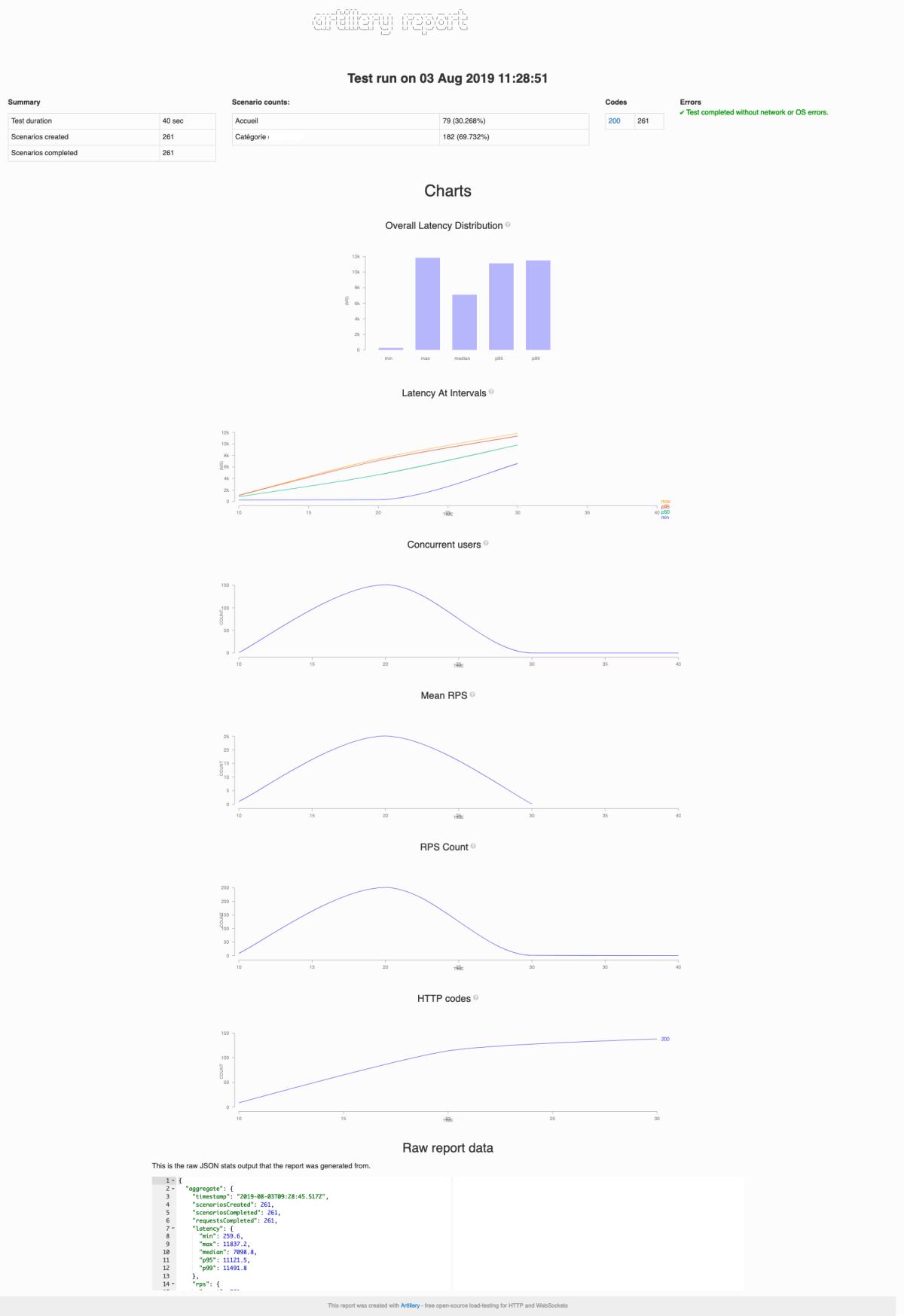 Report HTML Artillery