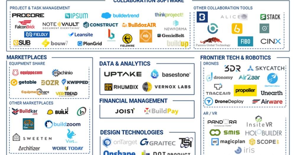 As 100 startups de construção civil mais inovadoras