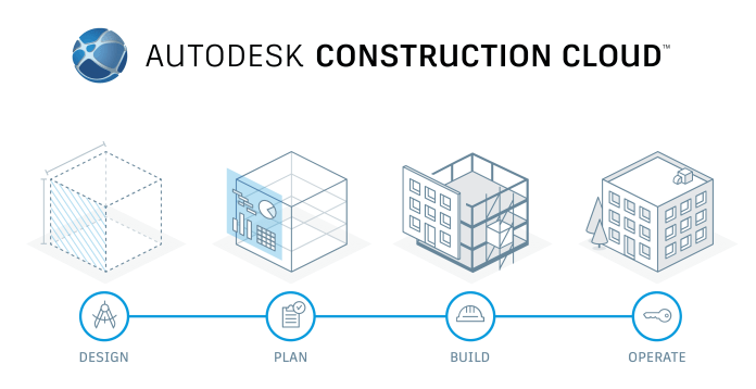 Autodesk Construction Cloud - Connecting the lifecycle