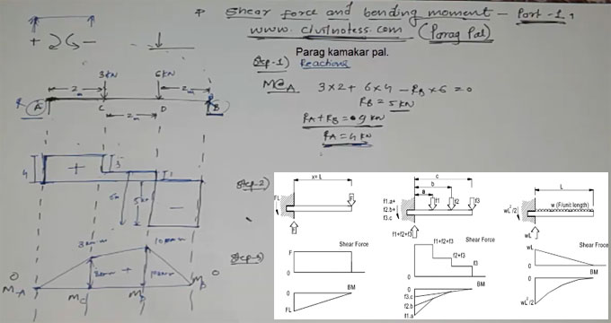 Shear Force and Bending Moment Of Simply Supported Beam With Point Load