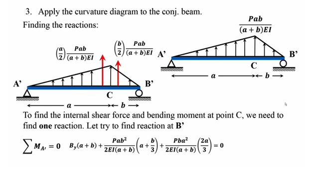 How to apply conjugate beam method for beam rotations and deflections