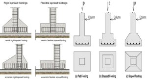 Types of footings with diagrams – Construction Cost