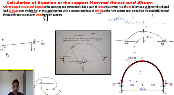 How to calculate hinged support, normal thrust and shear of a three hinged circular arch
