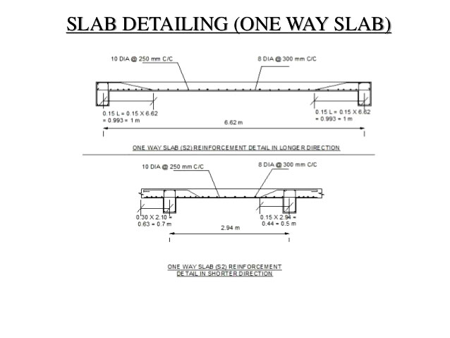 DETAILS OF ONE WAY SLAB REINFORCEMENT