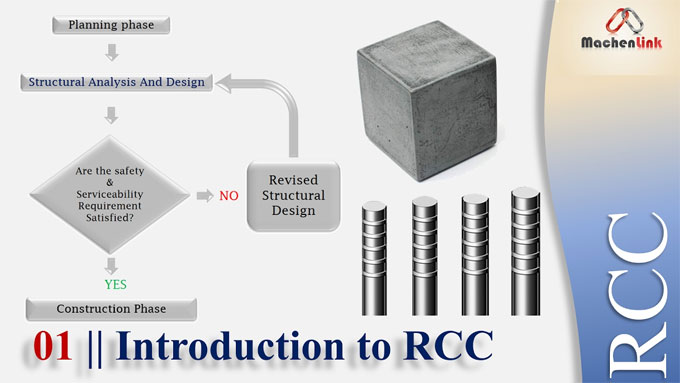 Guidelines for reinforced cement concrete design