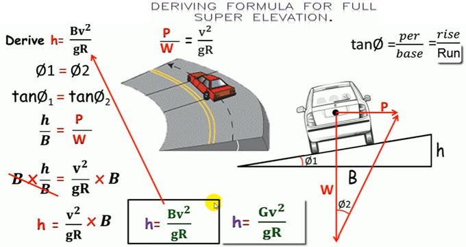 How to derive formula for super elevation or road bending