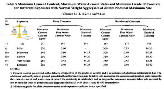 The role of water in concrete
