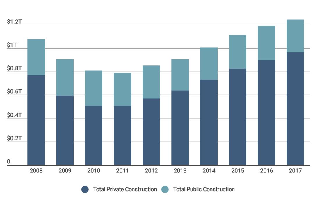 Construction spending public vs. private