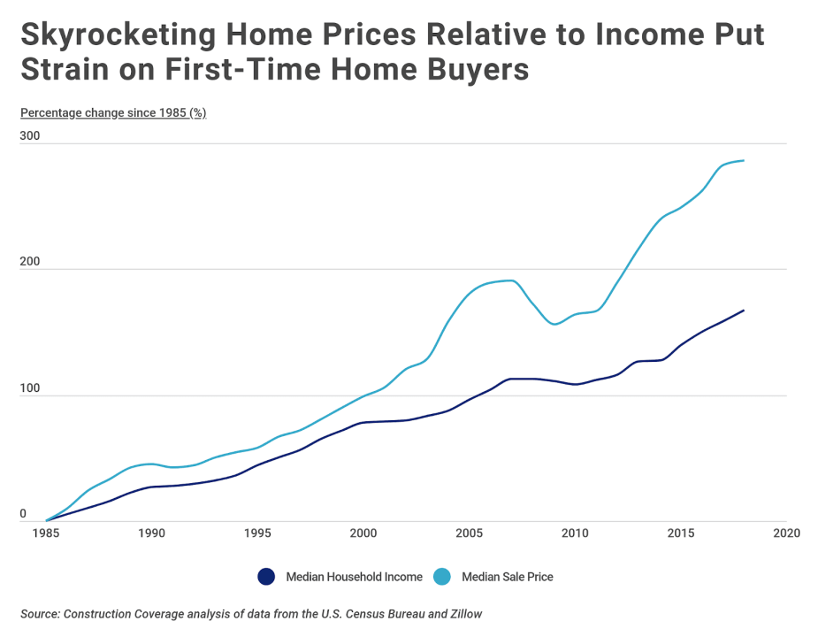 Chart2 Home price growth compared to income growth over time