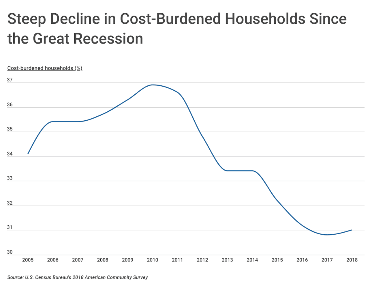 Chart1 Cost burdened households over time