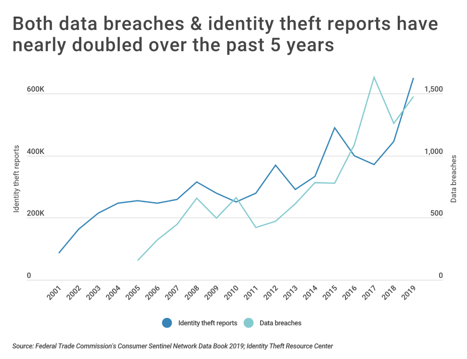 Chart1 Number of ID theft complaints and data breaches over time