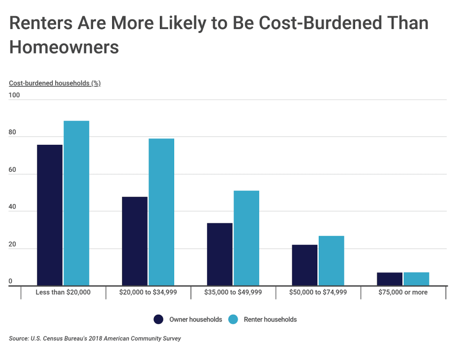 Chart2 Cost burdened households by income group