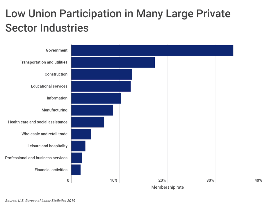 Chart2 Union membership by industry
