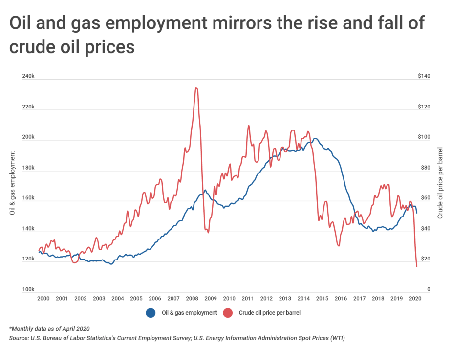 Chart1 Oil and gas employment vs. crude oil price