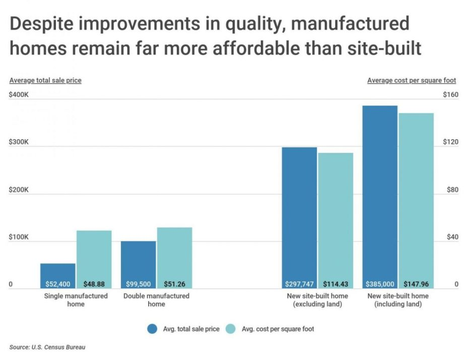 Chart2 Manufactured vs. site built home price scaled