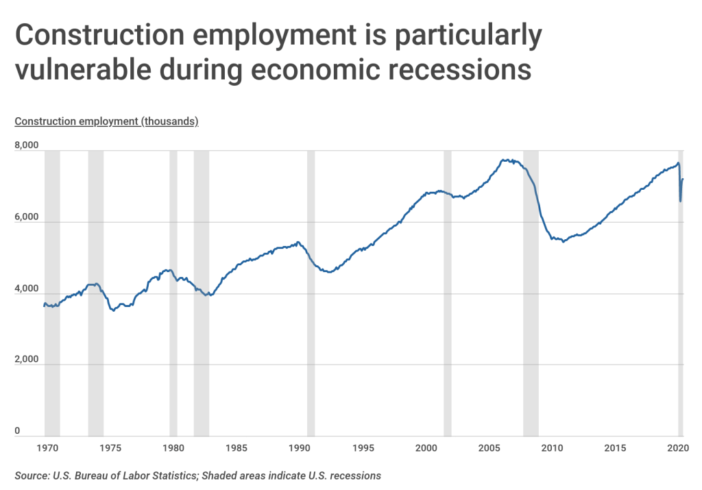 Chart1 Construction employment over time