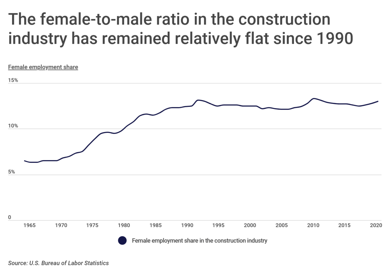 Chart1 Female to male ratio has remained flat in construction industry