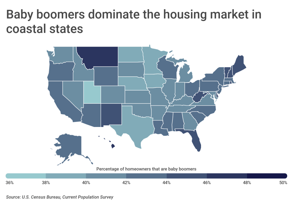 Chart2 Baby boomers dominate the housing market in coastal states