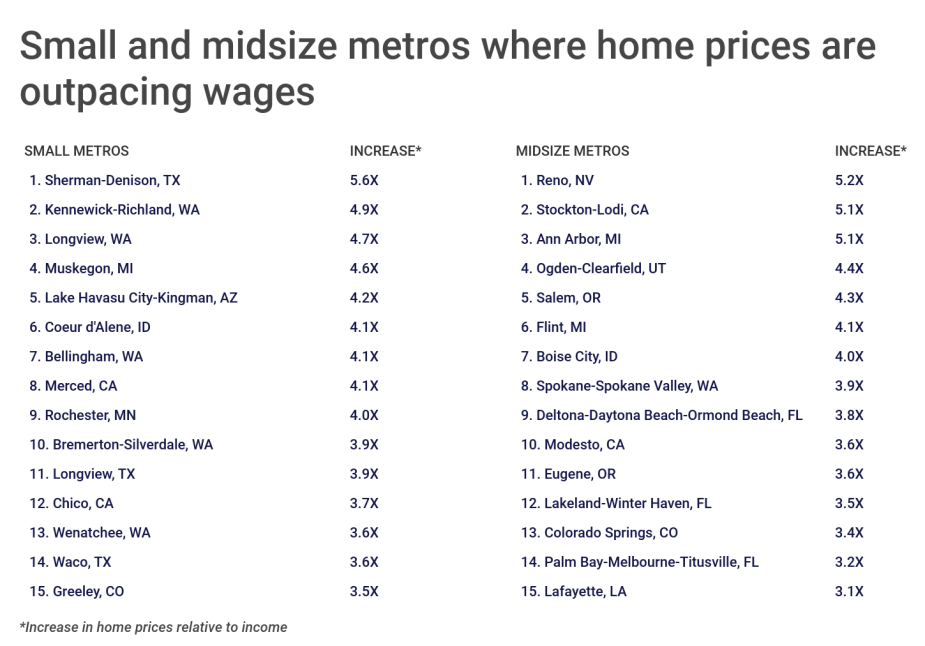 Chart3 Small midsize metros where home prices are outpacing wages