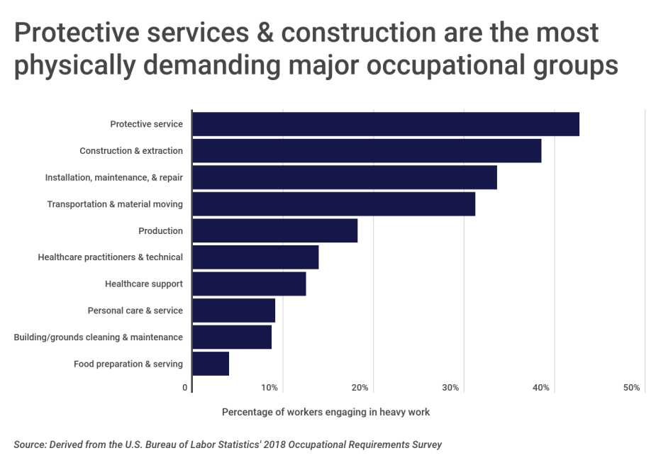 Chart1 Protective services construction are the most physically demanding