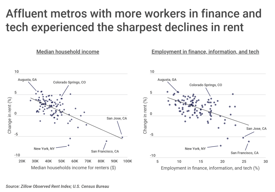 Chart2 Metros with more tech finance workers saw sharper declines in rent