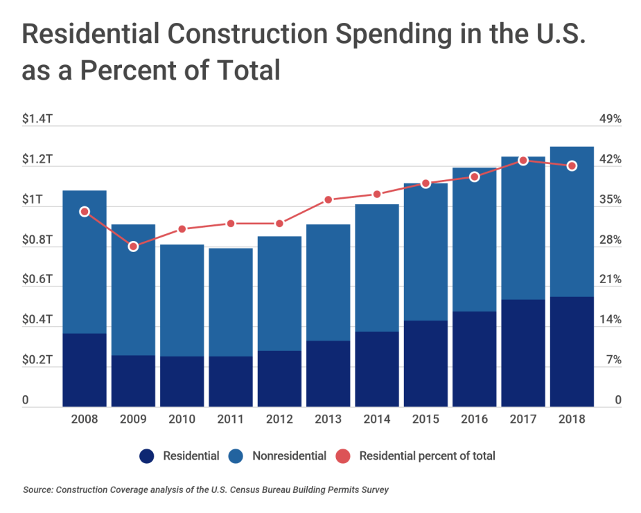 Residential Construction Spending in the U.S. as a Percent of Total