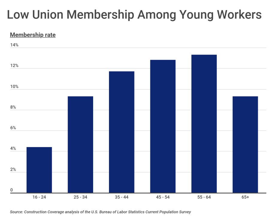 Low Union Membership Among Young Workers