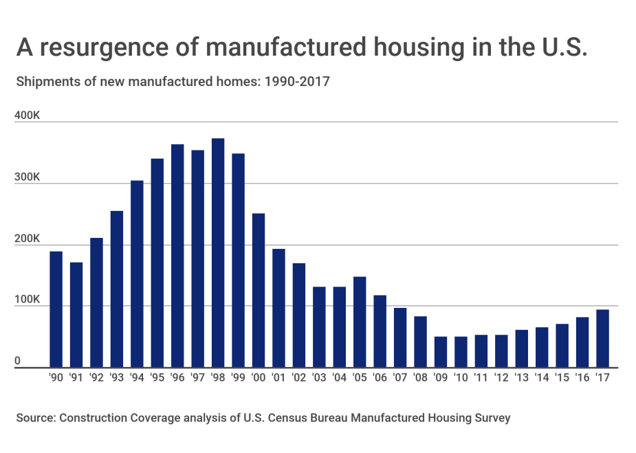 A resurgence of manufactured housing in the U.S.