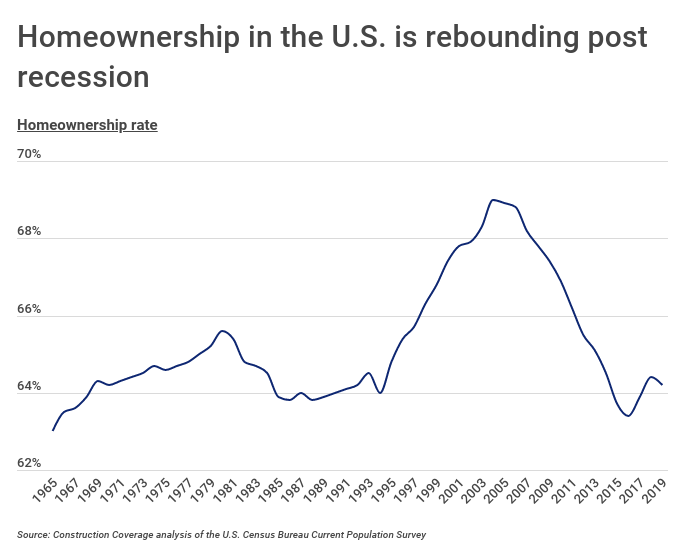 Homeownership is rebounding in the U.S.