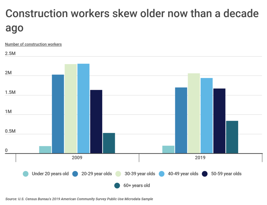 Chart1 Construction workers skew older now than a decade ago