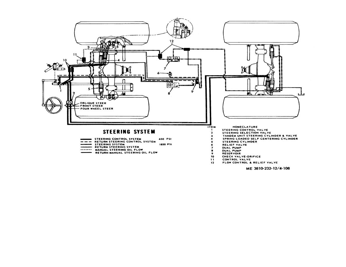 Figure 4 108 Carrier Steering Hydraulic System Schematic