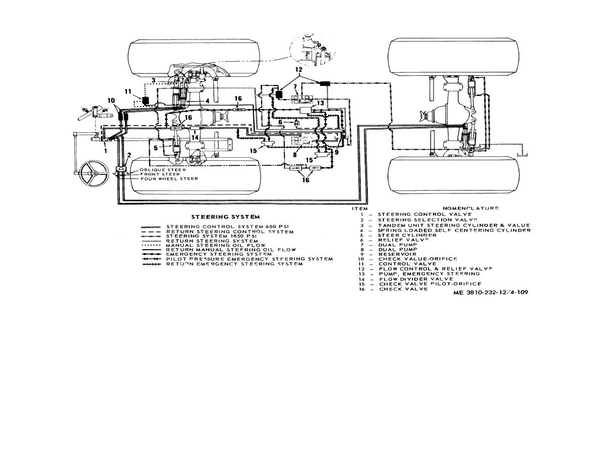 Figure 4 109 Carrier Steering Hydraulic System Schematic